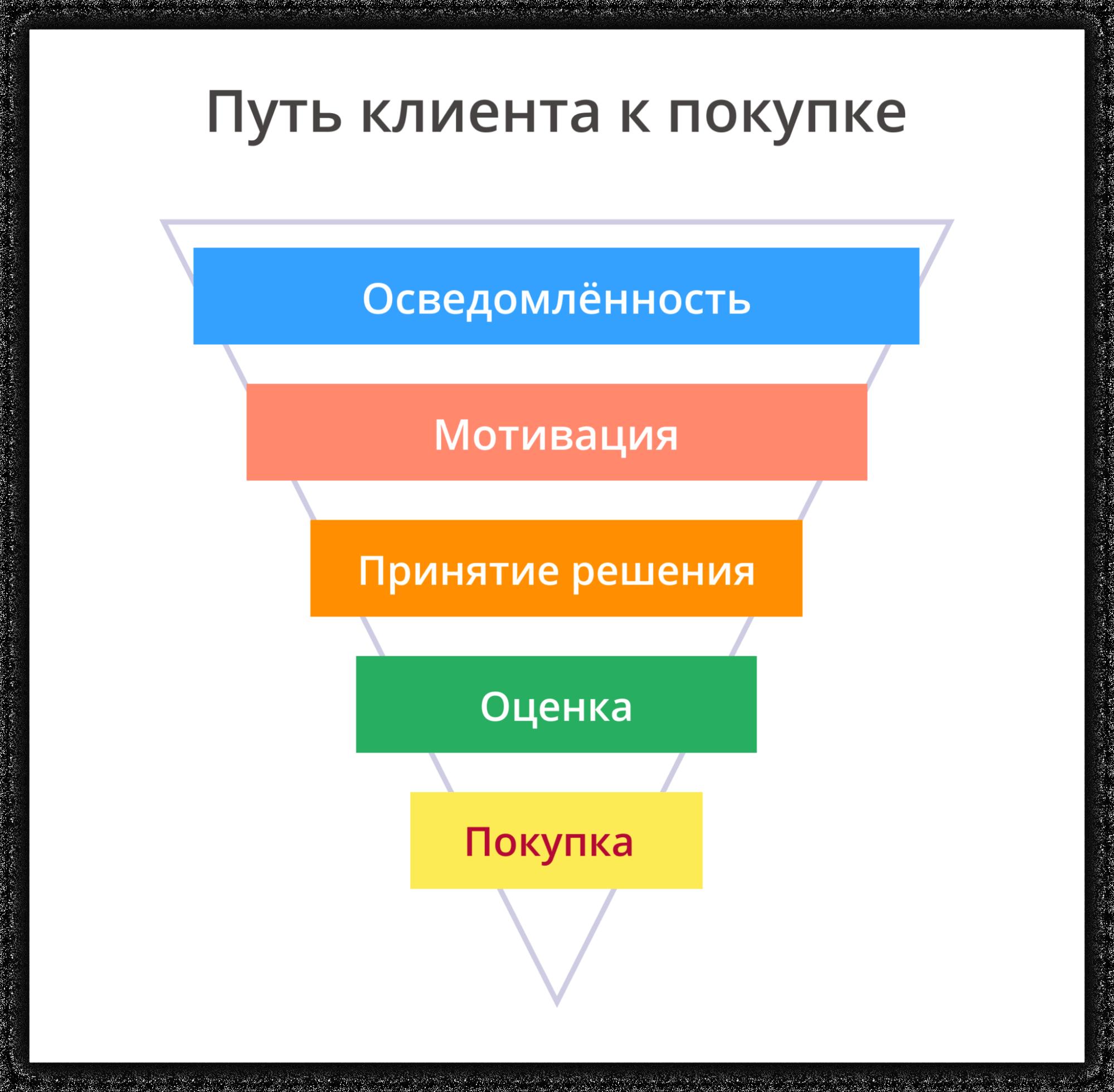 Классическая схема пути клиента к покупке