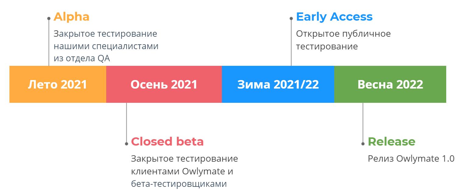 Приблизительные сроки выпуска Owlymate от Alpha версии до окончательного релиза