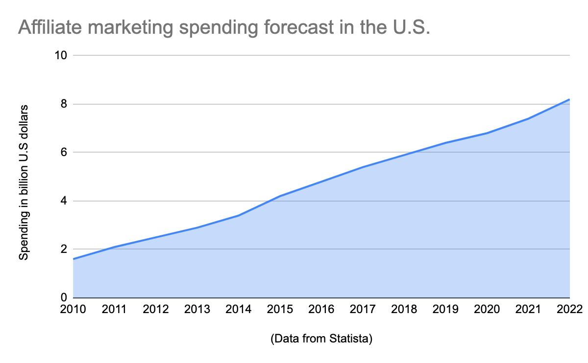 Статистика партнёрского маркетинга и прогноз с 2010 до 2022 года