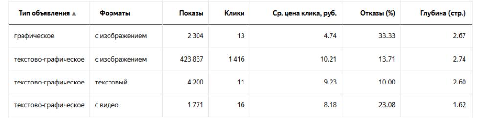 Отчёт по типам объявлений в Яндекс.Директе