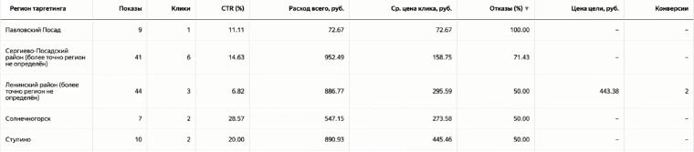 Отчёт по регионам таргетинга в Яндекс.Директе