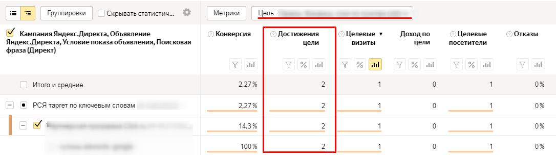 Параметр «Достижение целей» в отчёте в Яндекс.Директе