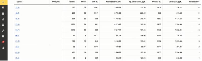 Отчёт по срезу данных «Группы» в Яндекс.Директе