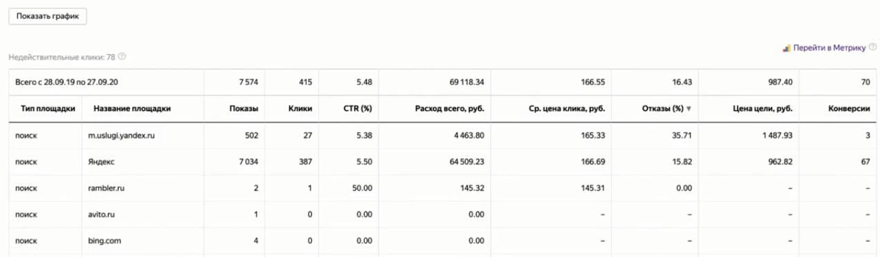 Статистика площадок в Яндекс.Директе