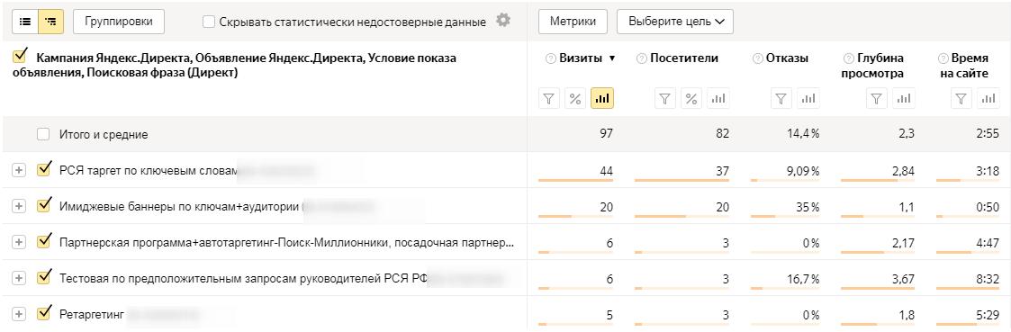 Отчёт Директ.Сводка в Яндекс.Директе