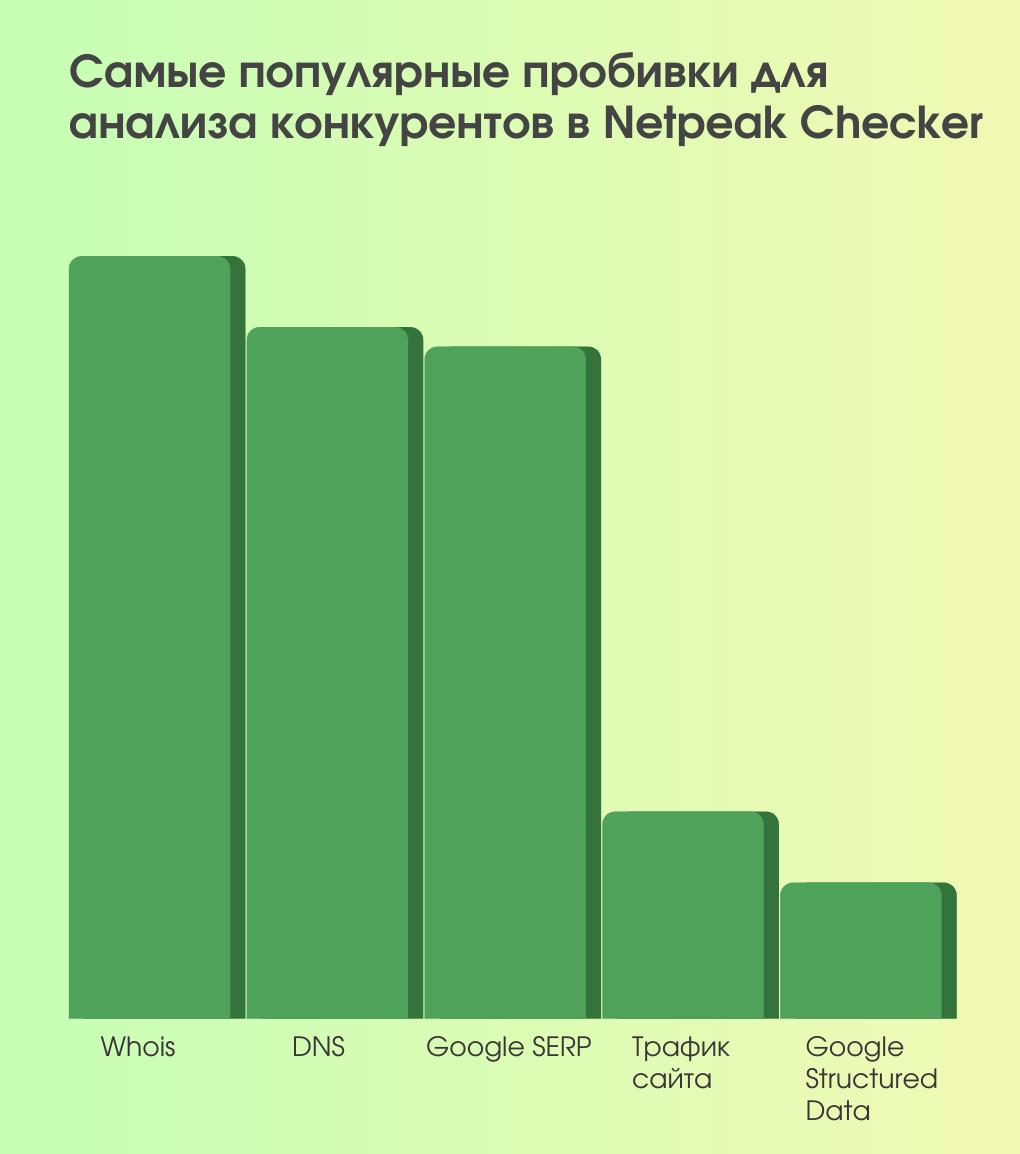 Наглядно показываем на диаграммах, что наши пользователи парсят выдачу Google намного чаще других поисковых систем, а пробивка Google SERP на третьем месте среди самых популярных пробивок в Netpeak Checker