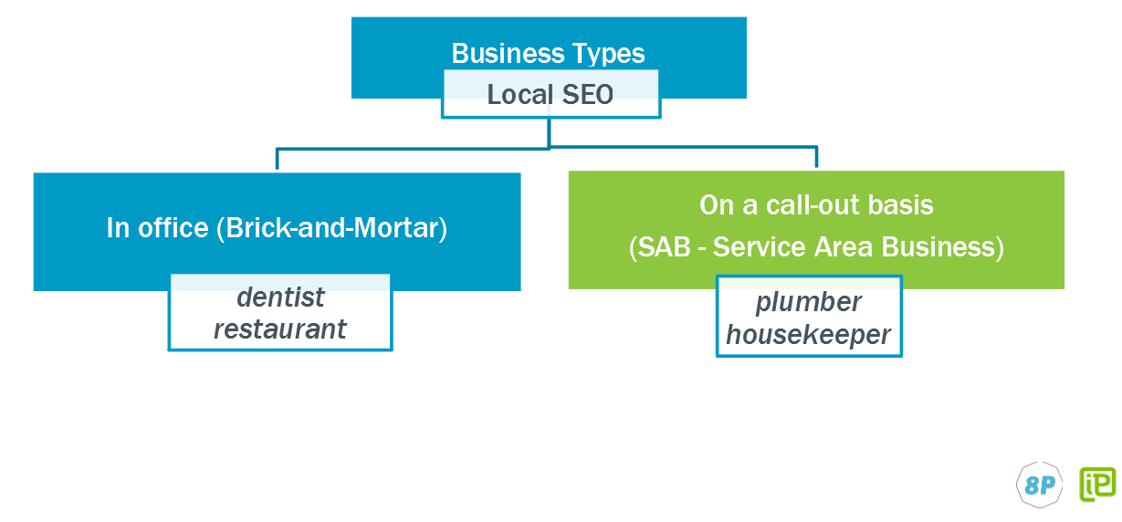 Business types in local SEO