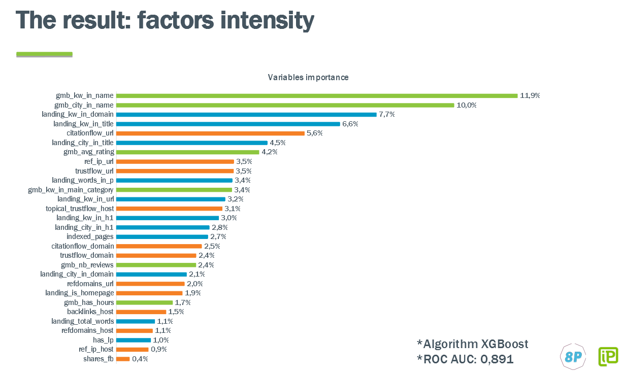 Factors intensity