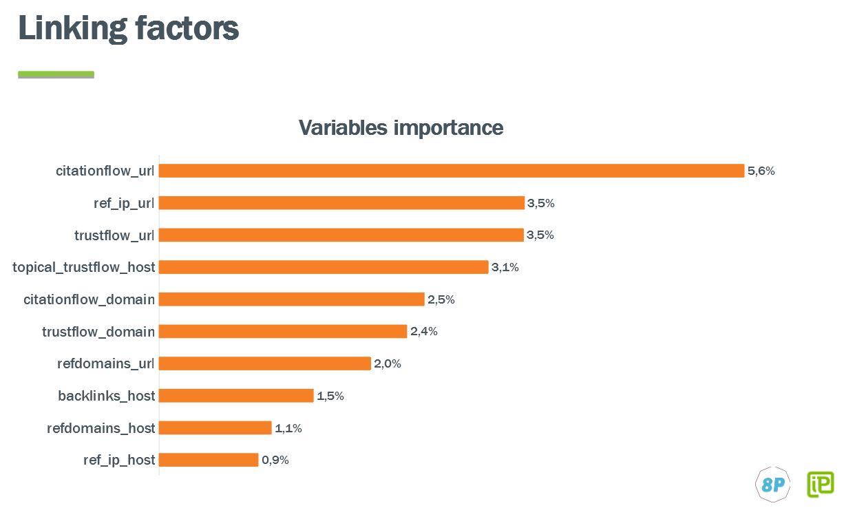 Linking factors