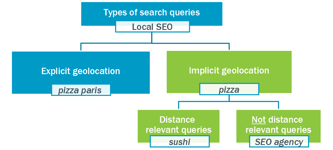 Types of search queries in local SEO