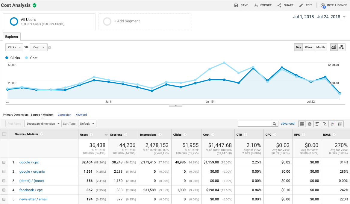 Example of CTR in Google Analytics