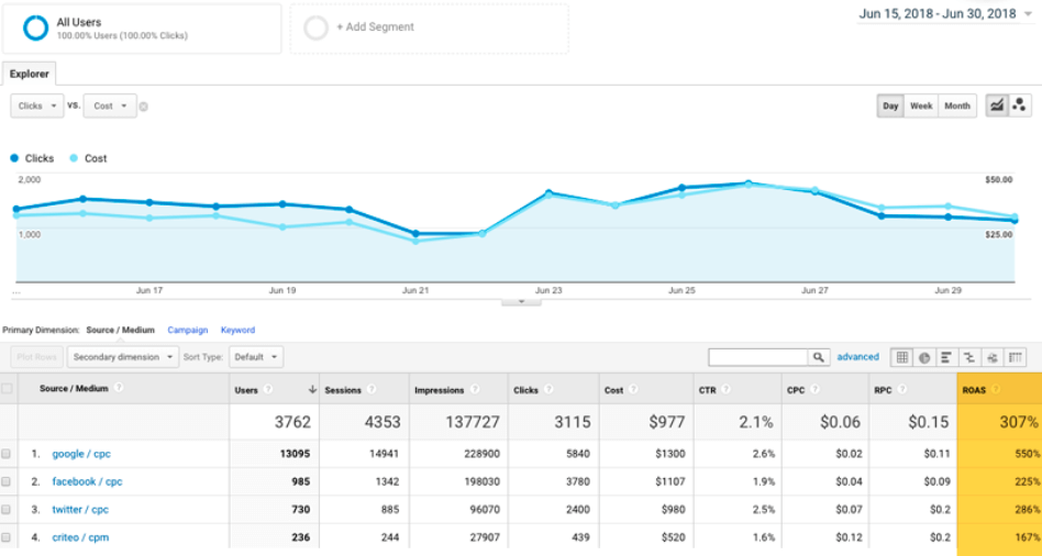 ROAS in Google Analytics