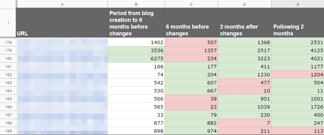 How to track trafic changes on blog