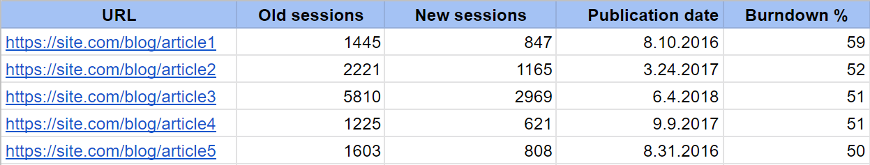 Comparative table with old and new sessions, and the traffic burndown percentage