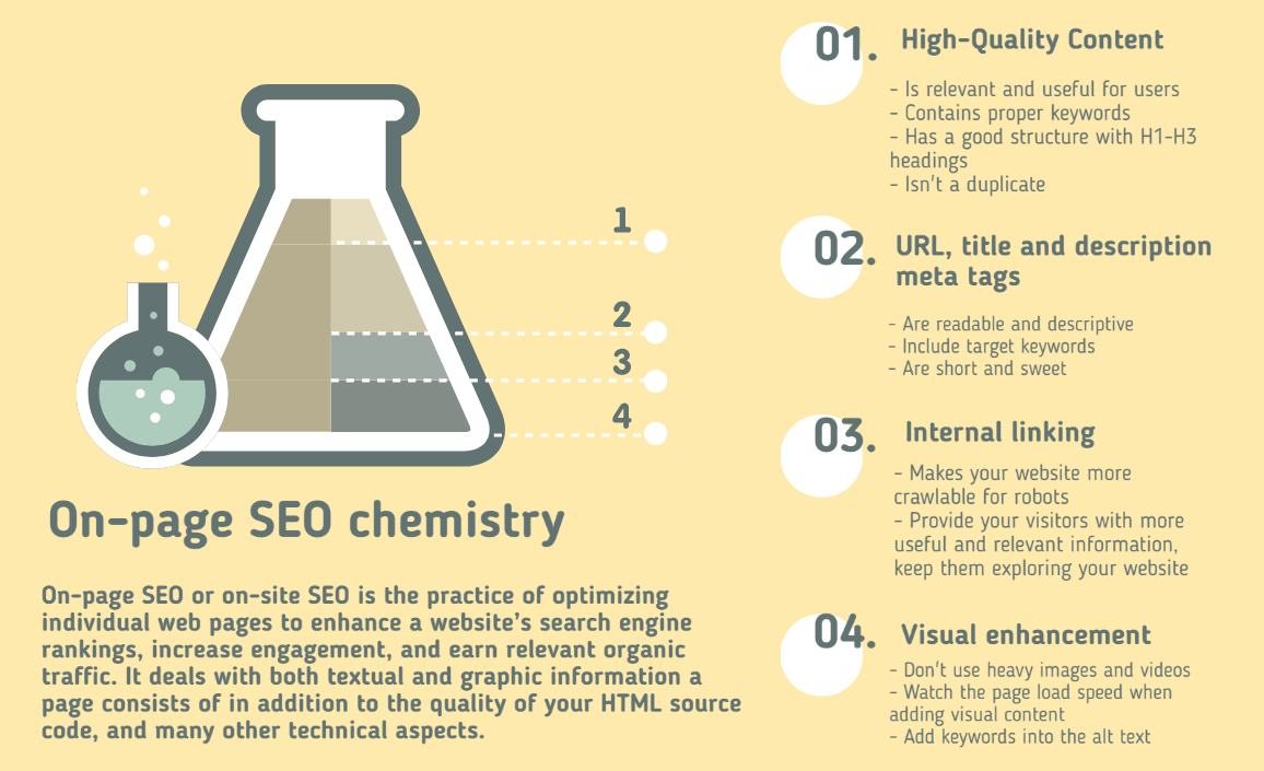 On-page SEO chemistry