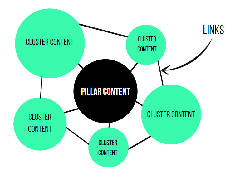 How pillar pages are organized