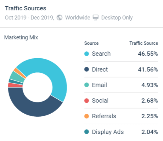 Sources of traffic in SimilarWeb