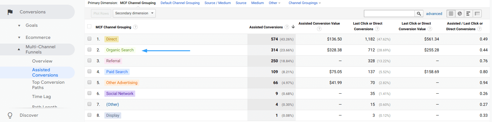 Associated conversions in Google Analytics
