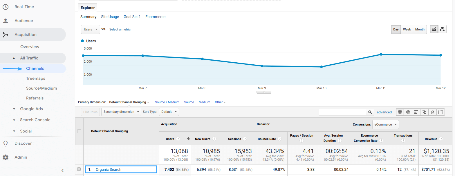 Channels report in Google Analytics