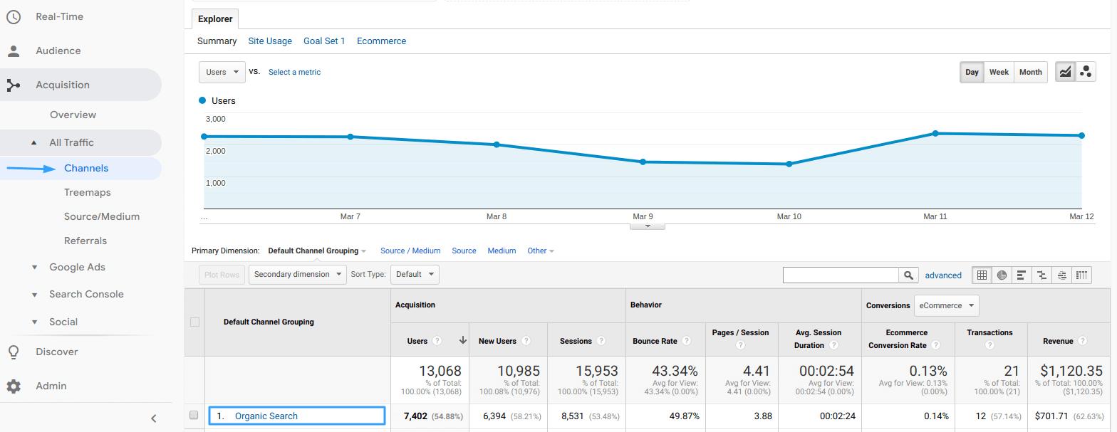 Channels report in Google Analytics