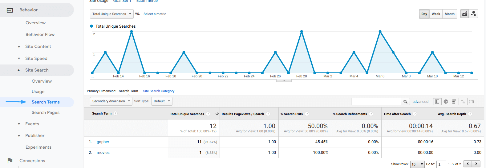 Search terms tab in Google Analytics