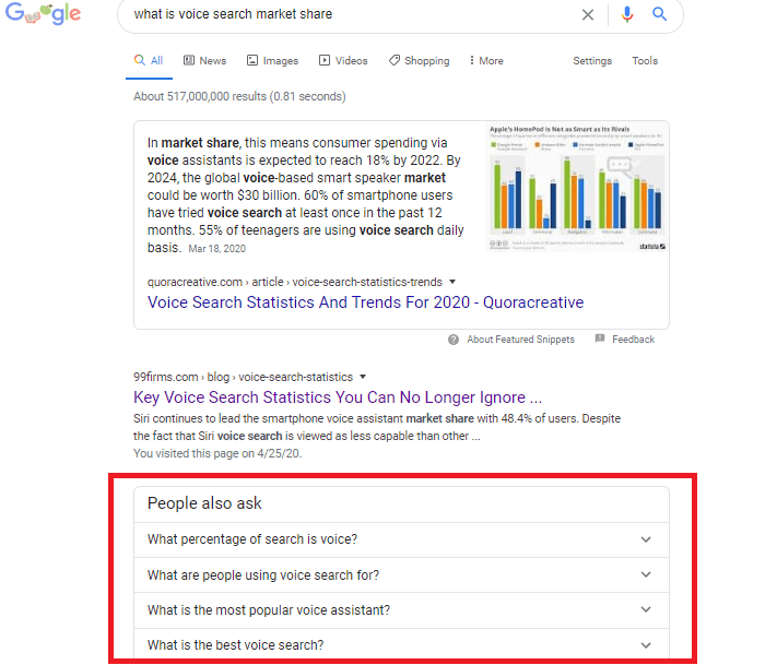 Look for keyword ideas on the 'People also ask' tab