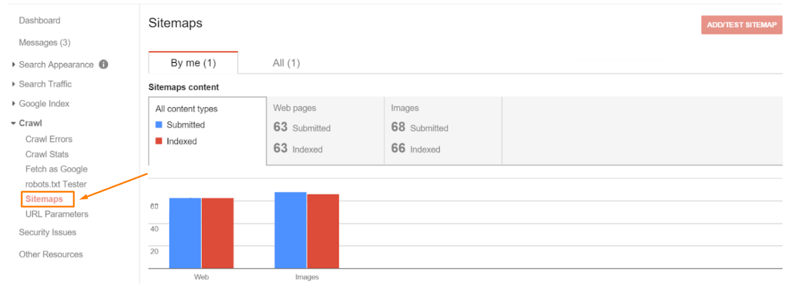 Go to Google Search Console to see indexed and submitted pages