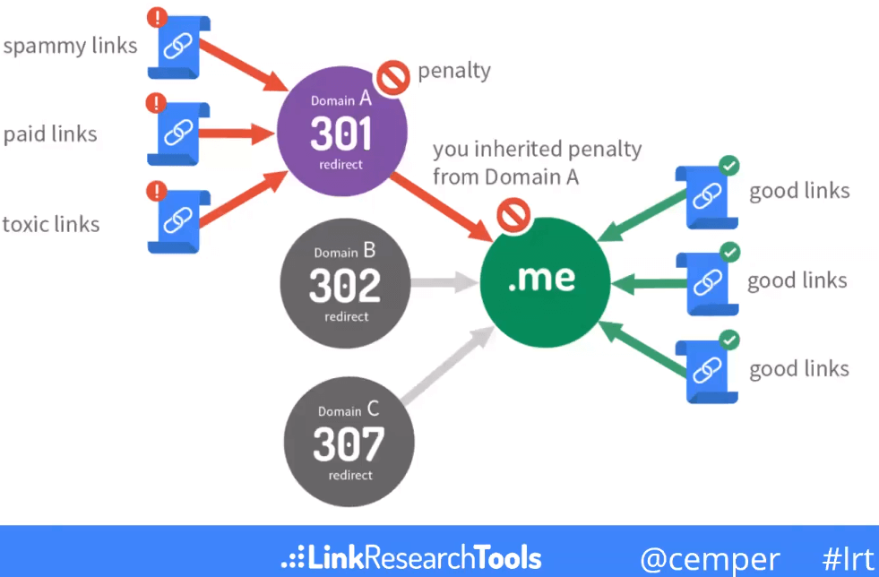 Inherit penalties via redirects