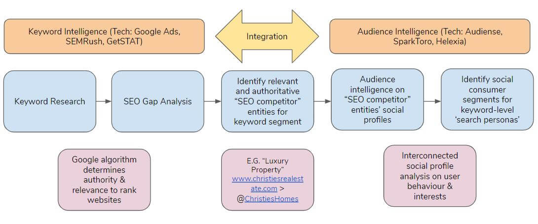 Keyword intelligence and audience intelligence integration diagram