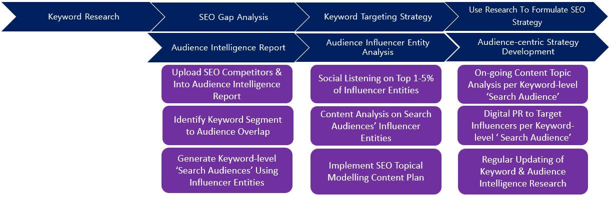 Keyword intelligence and audience intelligence process - integration