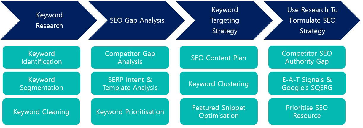 Keyword intelligence process