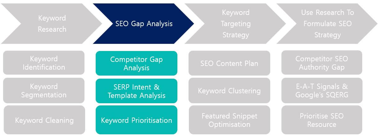 Keyword intelligence process - SEO gap analysis