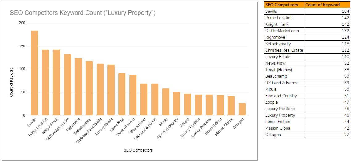 SEO competitors - Luxury Property Keyword Segment