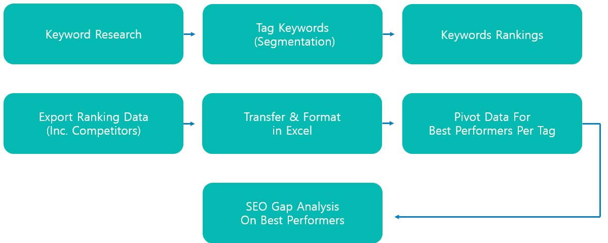 SEO gap analysis process