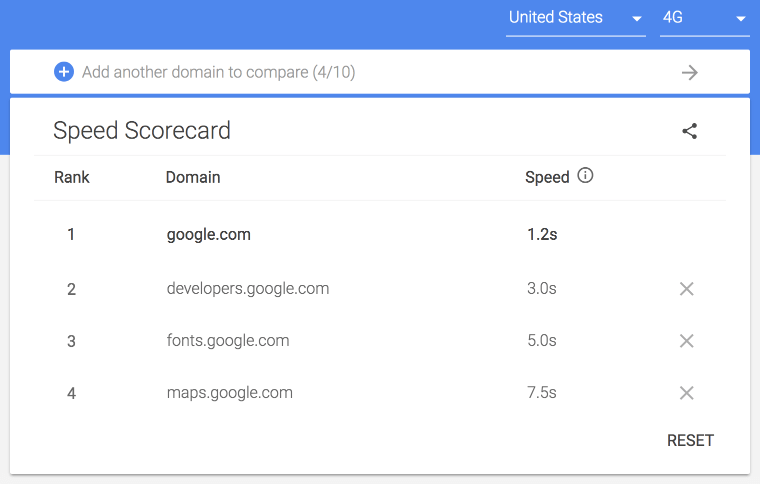 Speed Scorecard containing Google's websites performance ranking