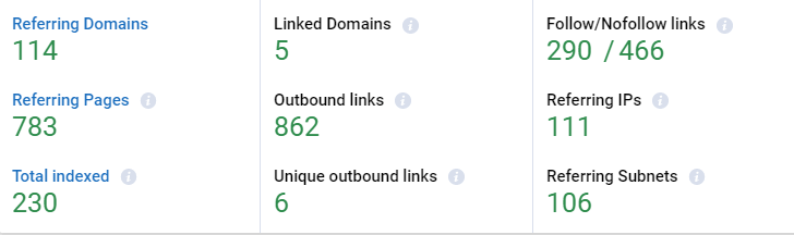 The ratio of outgoing and incoming links calculated in Serpstat