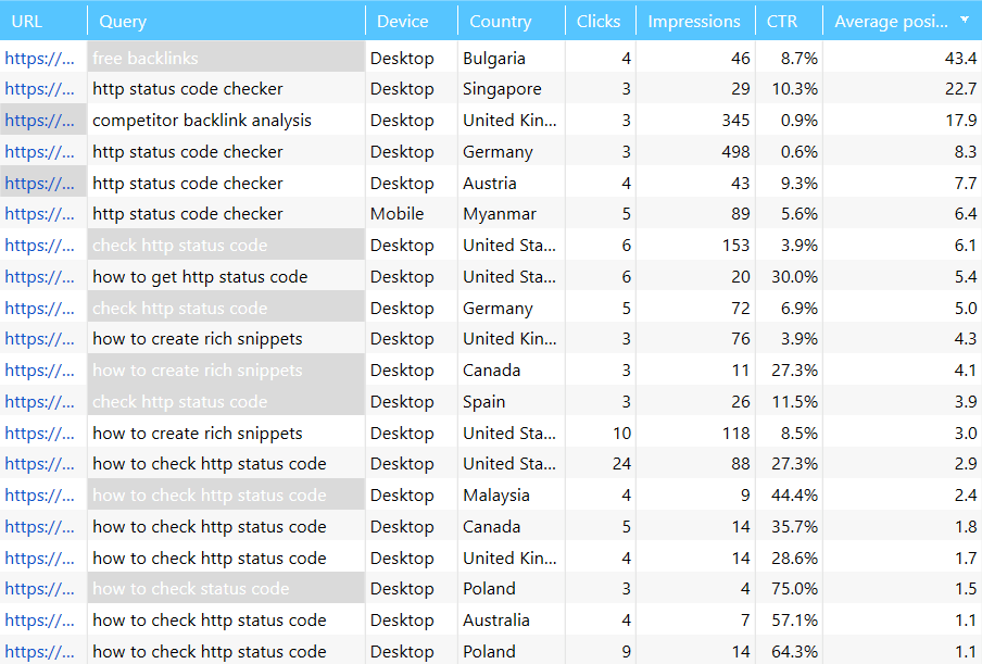 In the database table of Netpeak Spider you can compare this and other data from Google Search Console in one table at once