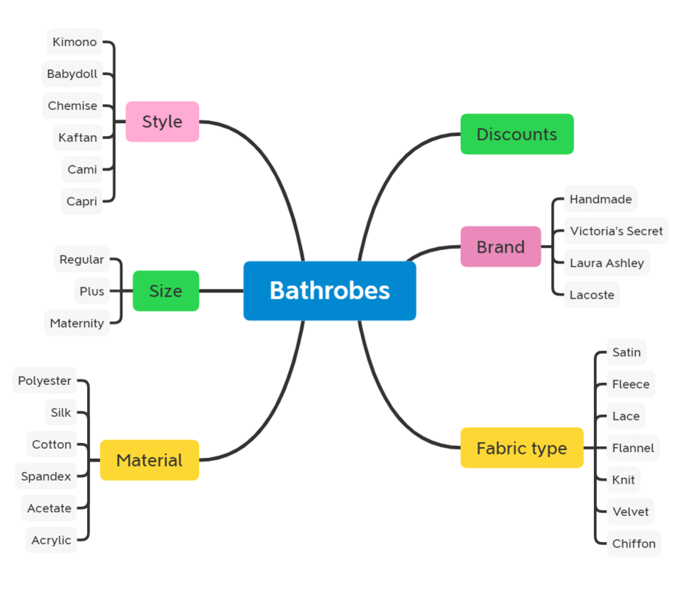 Visualization of bathrobes online store in XMind