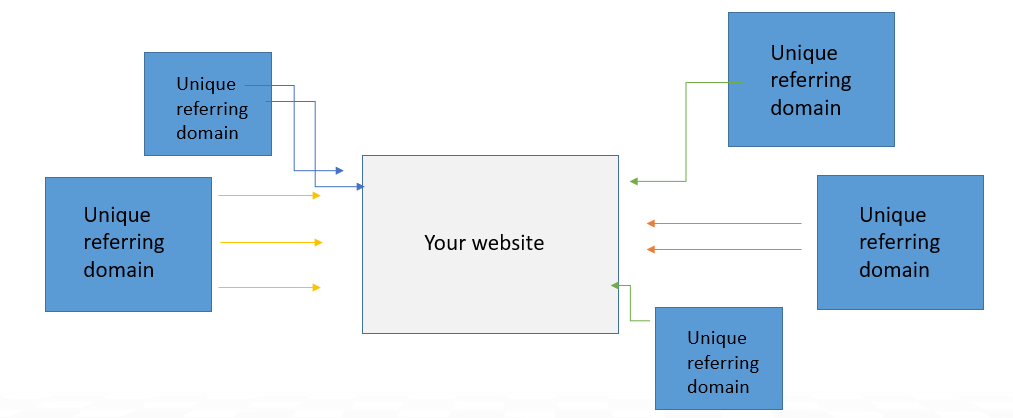 Backlink vs Referring domain
