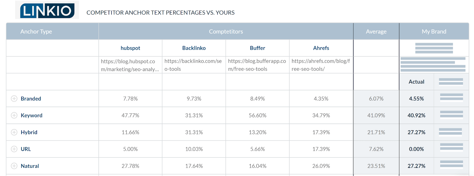 Example of competitor anchor text percentage