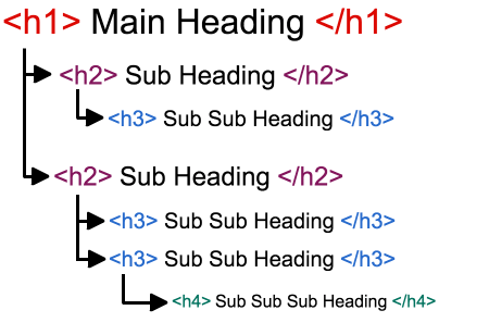 This is a heading structure that you can stick to