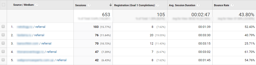 Data obtained from custom report in Google Analytics