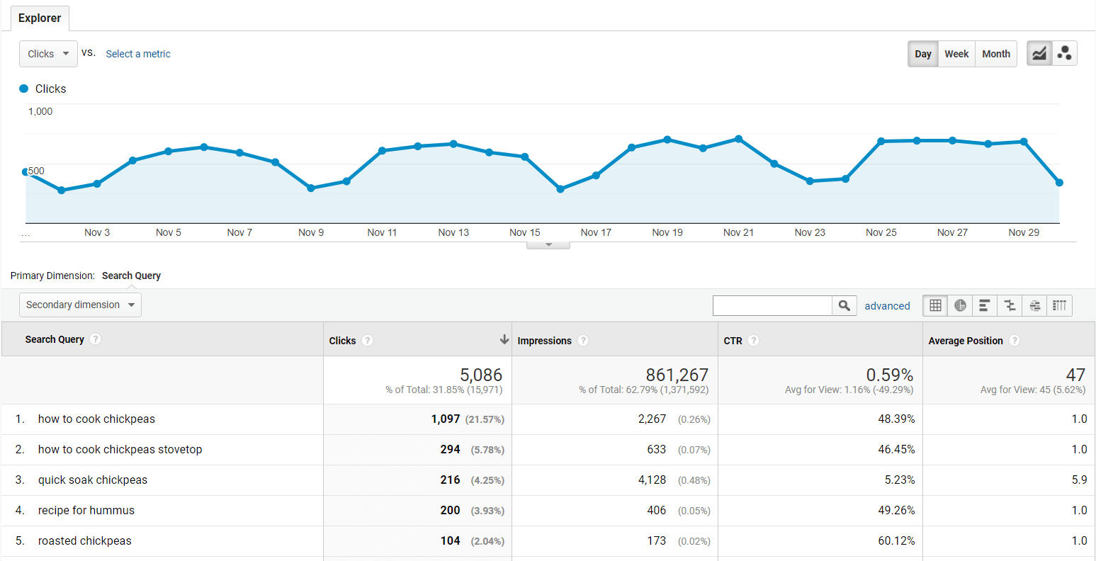 The report in Google Analytics which shows CTR, average position, and the number of clicks