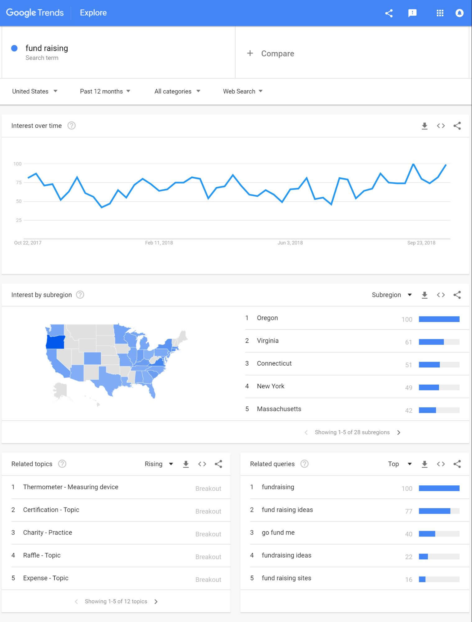 Analyzing Google Trends results to choose niche for blog