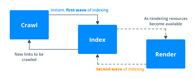 Waves of crawling websites by Googlebot with JavaScript execution