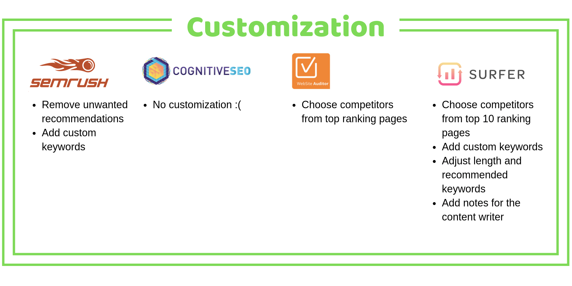 Customization comparison in SEO tools