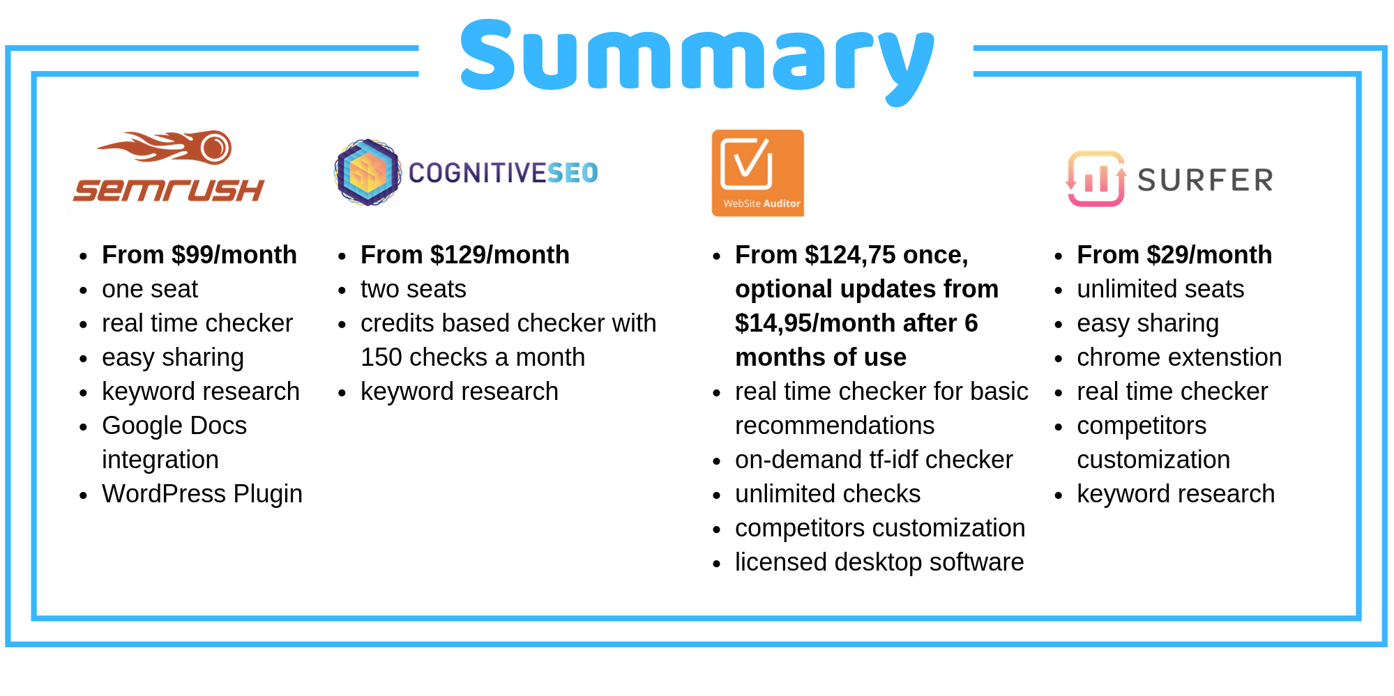 Summary SEO content editor modules in SEMrush, cognitiveSEO, Website Auditor, and Surfer