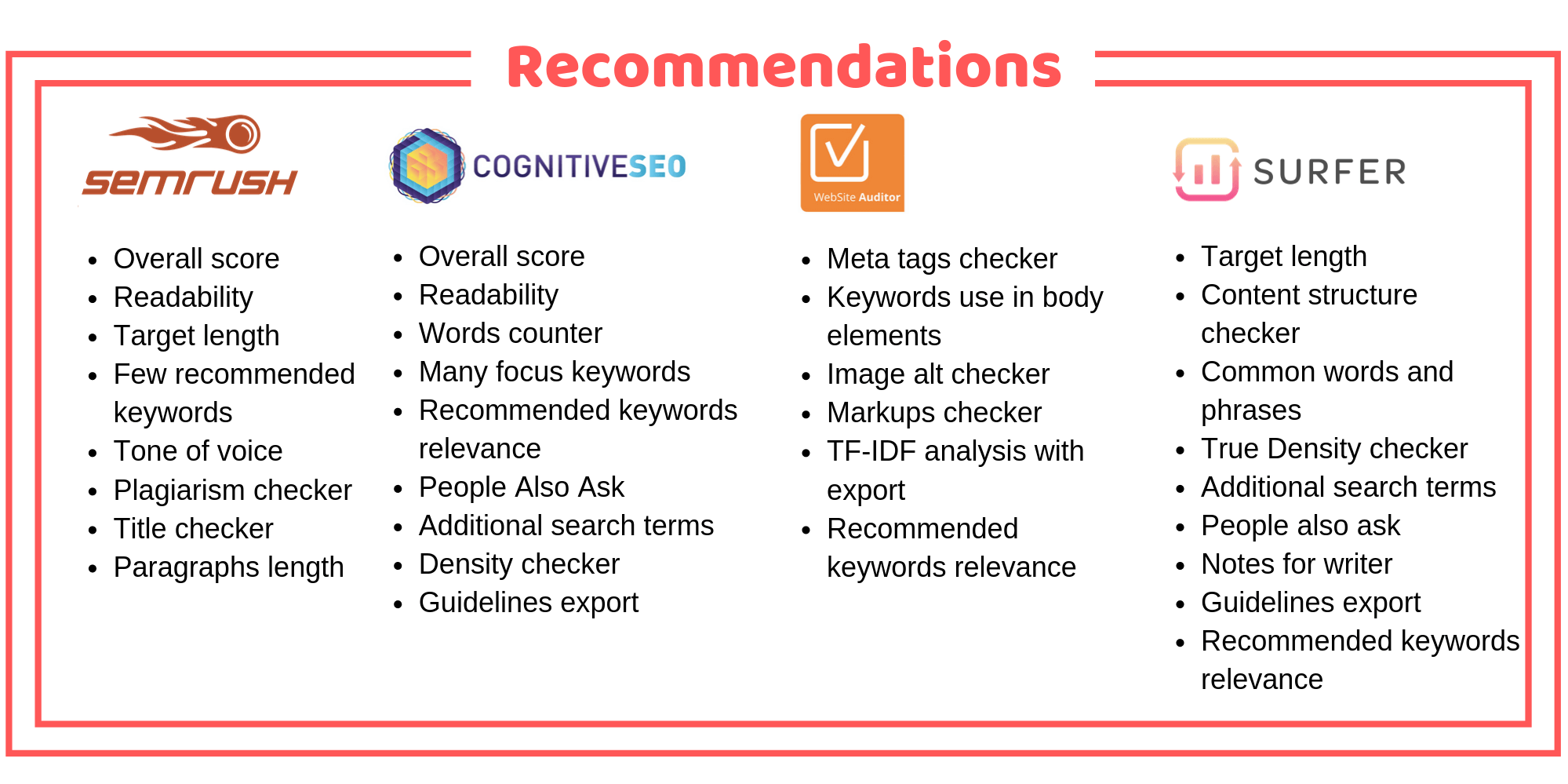 Content Recommendations Comparison of SEMrush, cognitiveSEO, Website Auditor, and Surfer