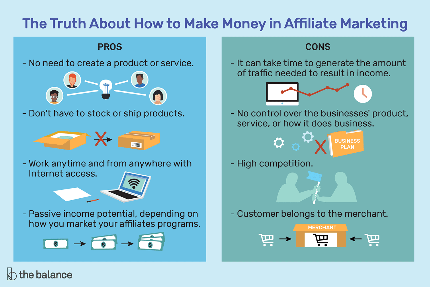 Pros and cons of the affiliate marketing
