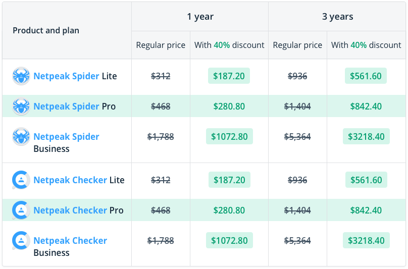Showing the benefits of purchasing Netpeak Spider Lite / Pro / Business and Netpeak Checker Lite / Pro / Business for 1 and 3 years with 40% off using promocode Bang-40